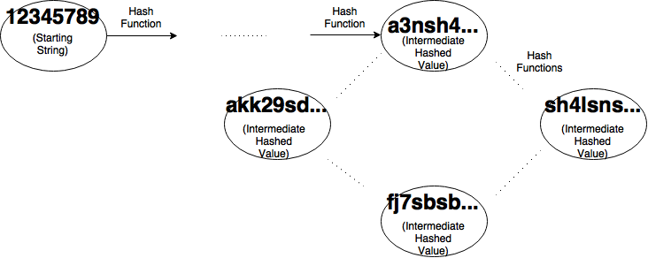 Hash Collisions with Python